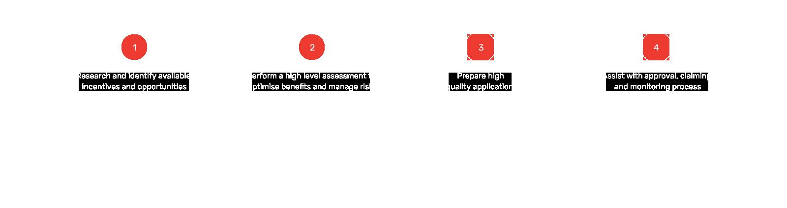 Catalyst---Service---Our-process2-copy